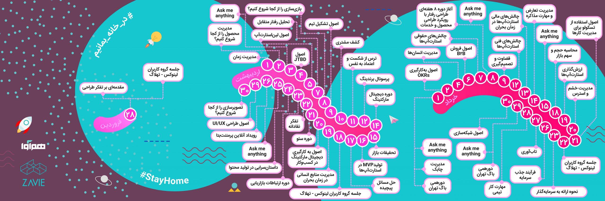 رویدادها و دورههای آموزشی آنلاین